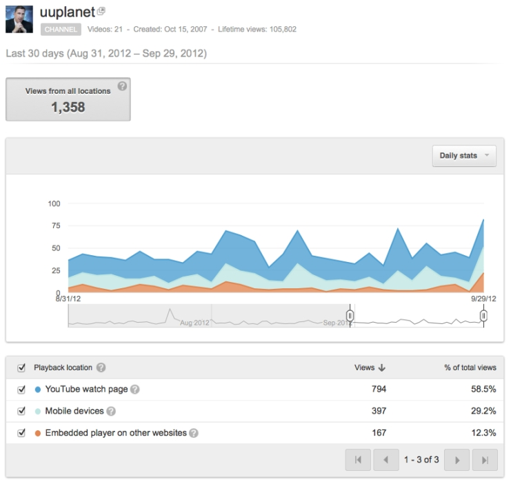 Sept 2012 UU PLANET youtube stats